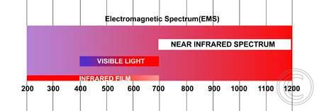 infradedspectrum